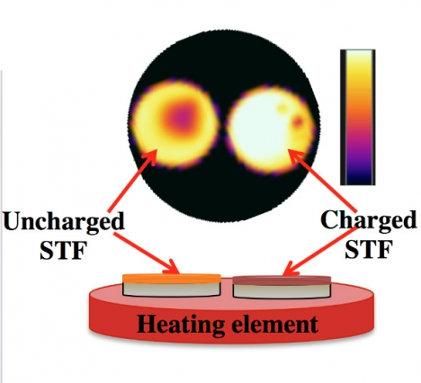 In the researchers' platform for testing macroscopic heat release, a heating element provides sufficient energy to trigger the solar thermal fuel materials, while an infrared camera monitors the temperature. The charged film (right) releases heat enabling a higher temperature relative to the uncharged film (left).